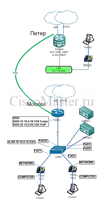CUCM_example_network_ciscomaster.ru_1.jpg