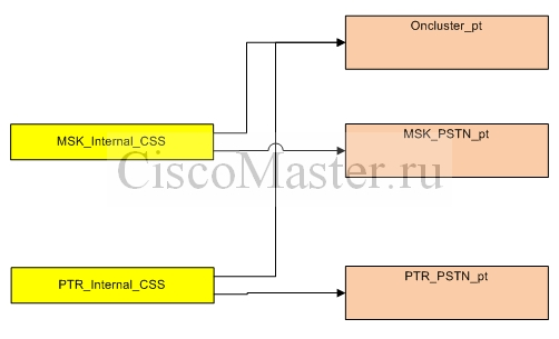 Partitions_CSS_ciscomaster.ru.jpg