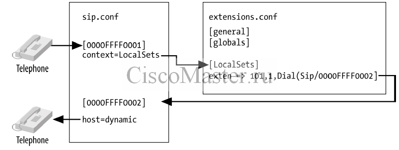 asterisk_04_user_device_configuration_01_ciscomaster.ru.jpg