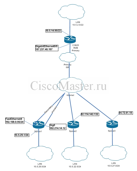 cisco_easy_vpn_remote_2isp_01_ciscomaster.ru_0.jpg