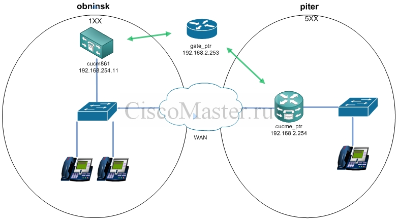 Cisco router dial-peer for 911