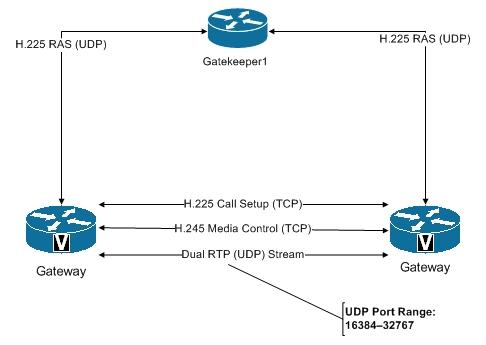 Cisco cti-vcs-contrl-k9(bundle5)/ сервер регистраций sip, привратник h323 vcs contrl