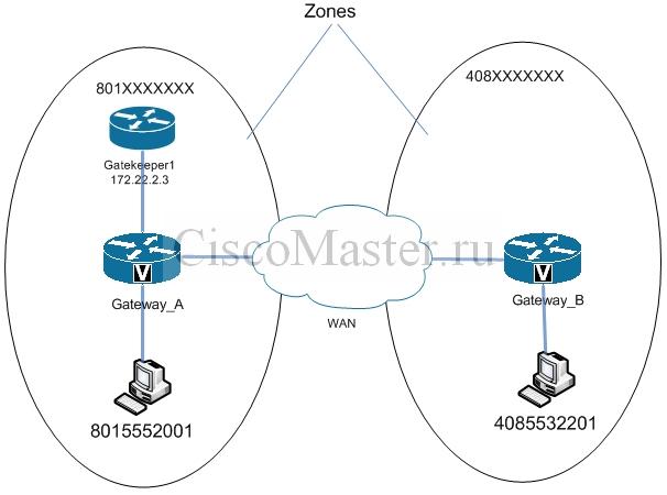 Cisco 2621 h323 gateway configuration
