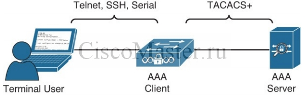 cisco_secure_access_solutions_01_osnovy_aaa_01_ciscomaster.ru.jpg