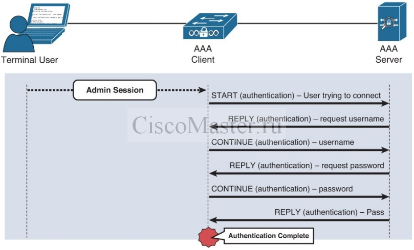 cisco_secure_access_solutions_01_osnovy_aaa_03_ciscomaster.ru.jpg