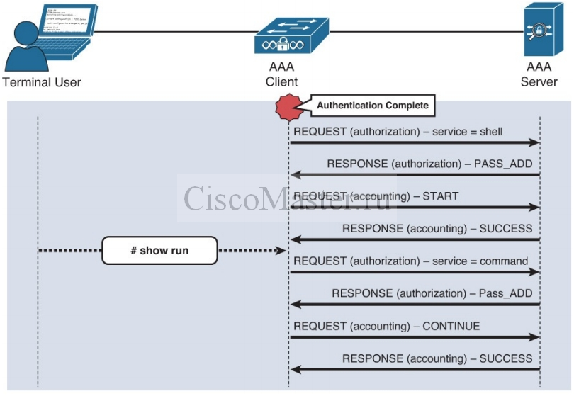 cisco_secure_access_solutions_01_osnovy_aaa_04_ciscomaster.ru.jpg