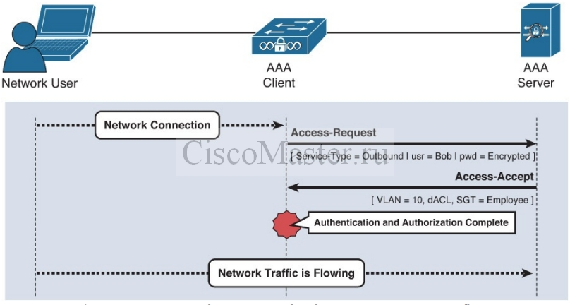 cisco_secure_access_solutions_01_osnovy_aaa_06_ciscomaster.ru.jpg