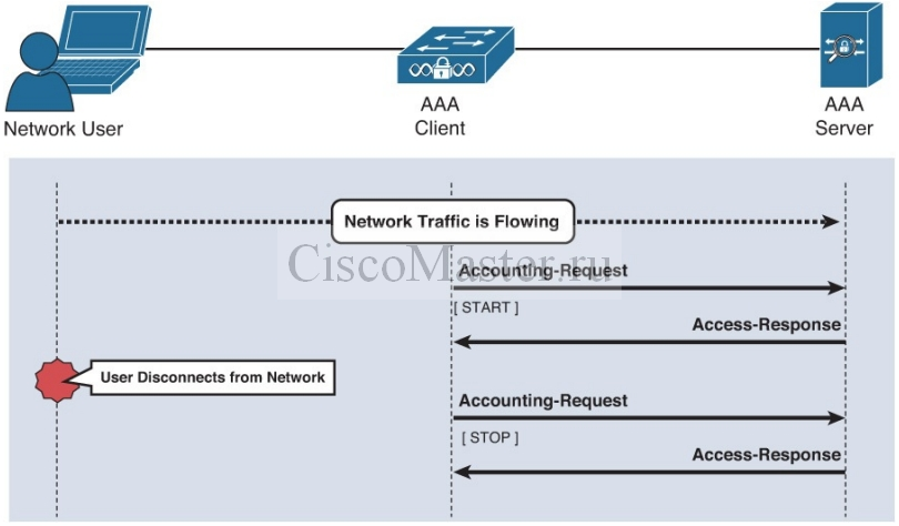 cisco_secure_access_solutions_01_osnovy_aaa_08_ciscomaster.ru.jpg