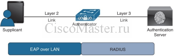cisco_secure_access_solutions_03_eap_over_lan_ili_802.1x_01_ciscomaster.ru.jpg