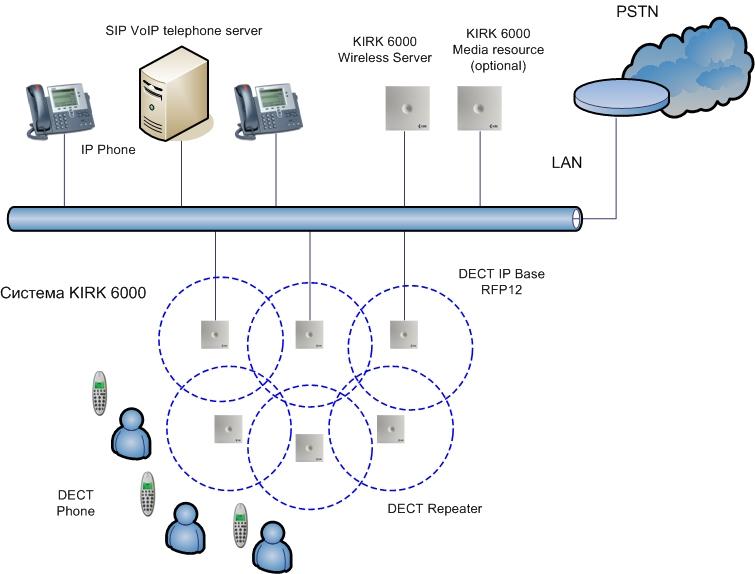 Структурная схема системы KIRK