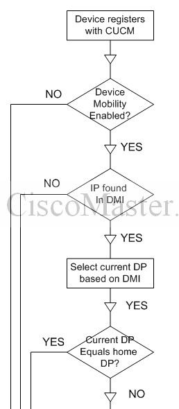 device_mobility_operation_chart01_ciscomaster.ru.jpg