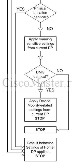 device_mobility_operation_chart02_ciscomaster.ru.jpg