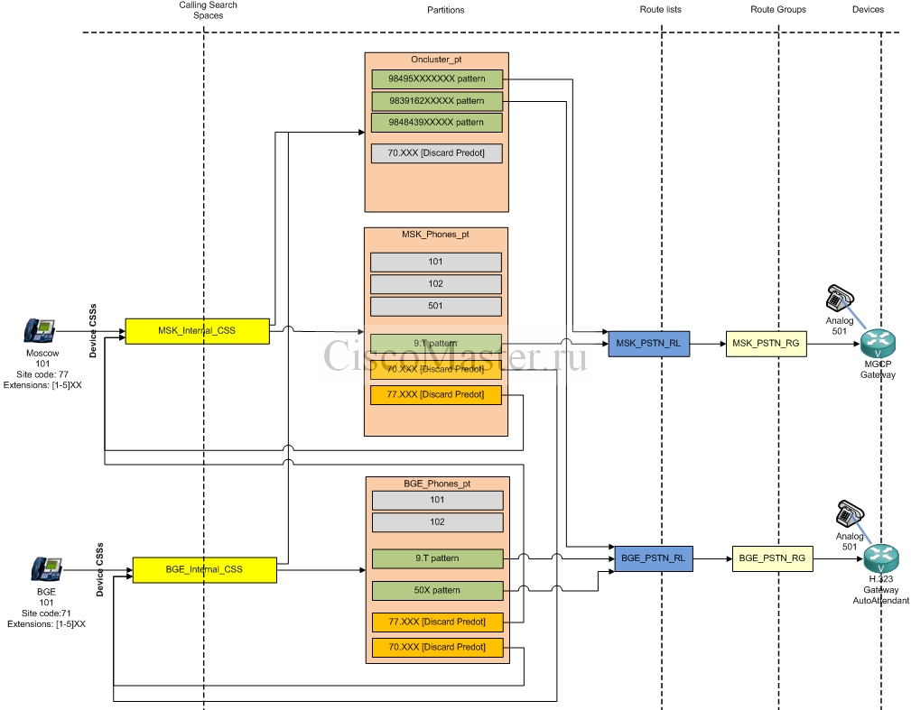 dialplan_with_partitioned_addressing_translation_patterns_ciscomaster.ru.jpg