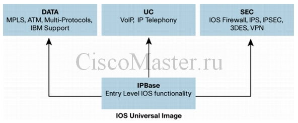 ios_packaging_model_for_1900_2900_and_3900_isrs_ciscomaster.ru.jpg