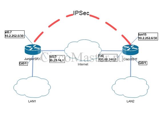 Juniper  Подключение Juniper SRX и Cisco IOS router