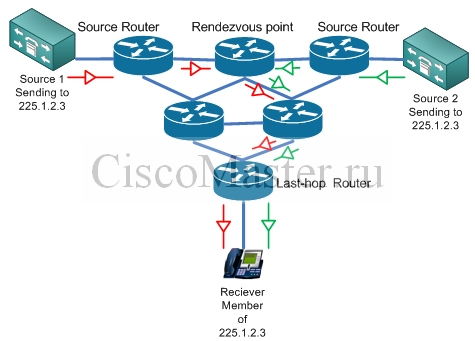 multicast_moh_multicast_shared_distribution_tree_ciscomaster.ru.jpg