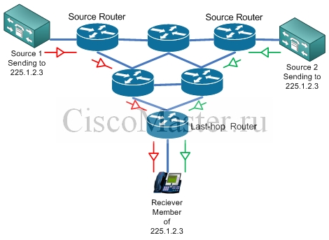 multicast_moh_multicast_source_distribution_tree_ciscomaster.ru.jpg